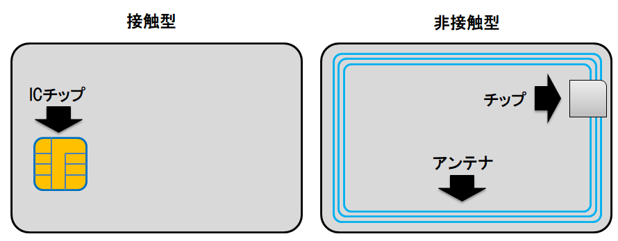ICカードの規格