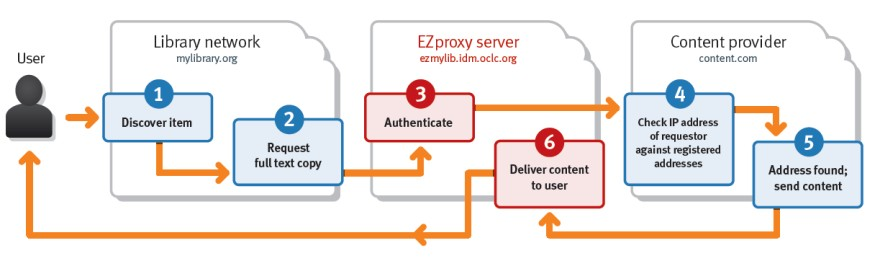 【学外からのアクセスを許可】EZproxyとFortiGateのVPN機能の比較 RemoteXsも